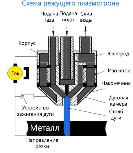 Режущий плазмотрон