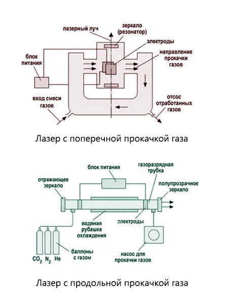 Схемы различных видов лазеров