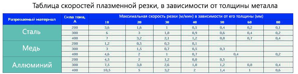 Таблица скорости резки