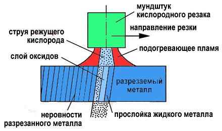 Технология кислородной резки