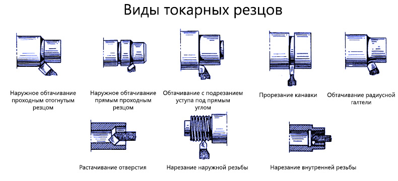 Классификация резцов по металлу