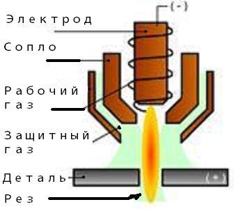 Схема плазменной резки