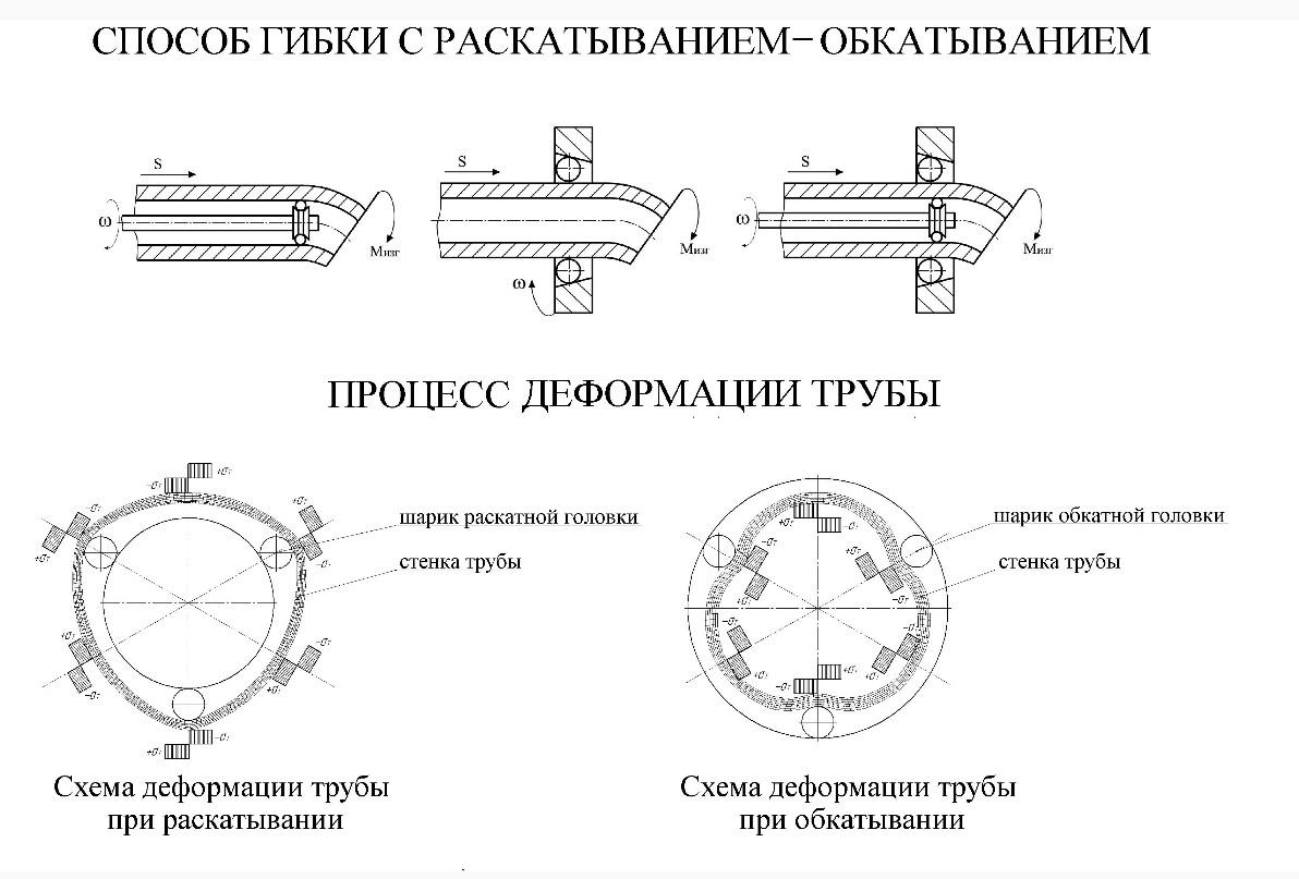 Схема процесса деформации трубы