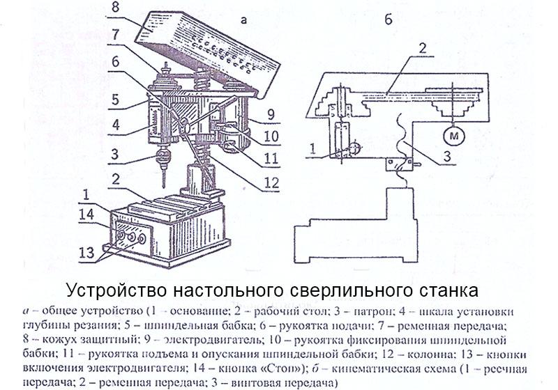 станка; Устройство и