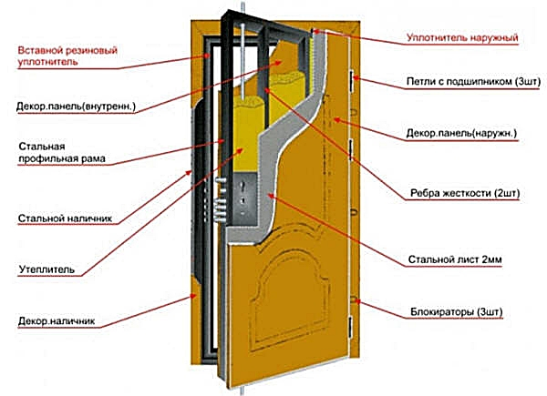 Схема двери в разрезе