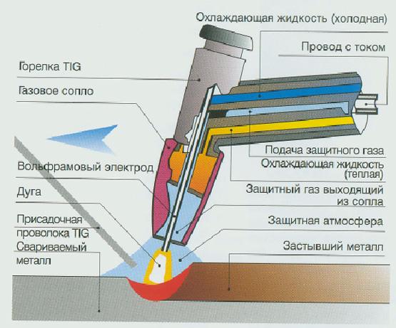 Аргонно дуговая сварка своими руками из инвертора