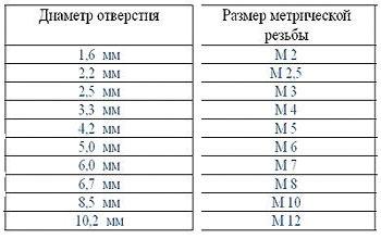 Таблица соответствия