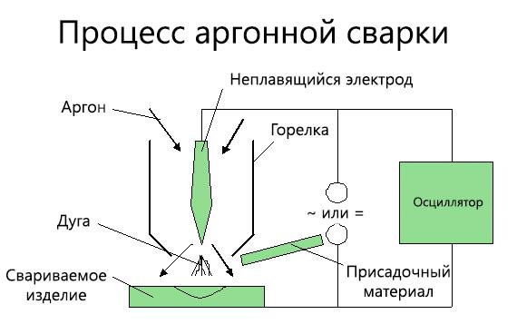 Процесс аргонной сварки - схема