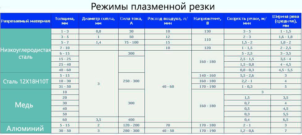 Таблица режимов резки