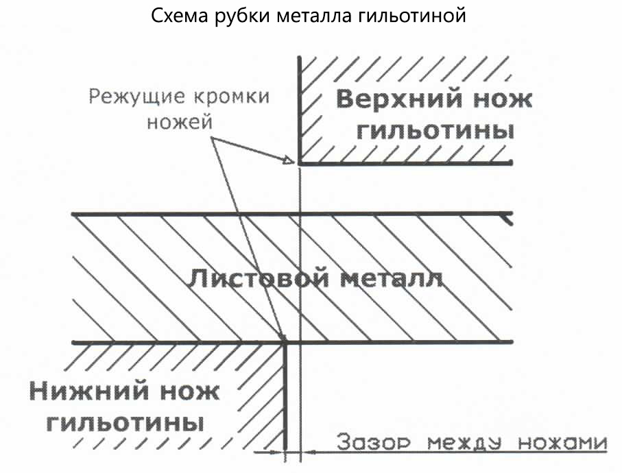 Схема рубки металла