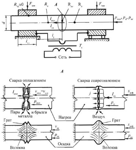Схема - виды контактно-стыковой сварки
