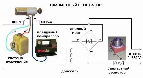 Устройство плазменного аппарата
