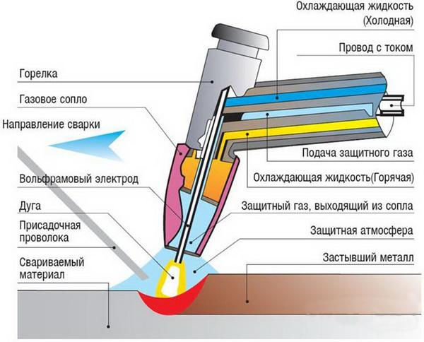 Аппарат для сварки - схема работы