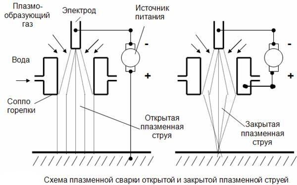 Схема воздушно-плазменной резки