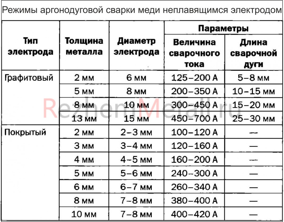 Таблица режимов сварки меди