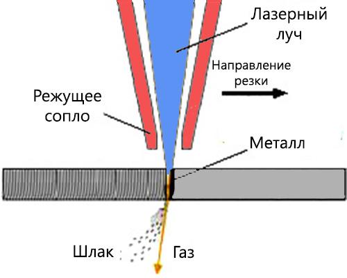 Принцип резки металла лазером