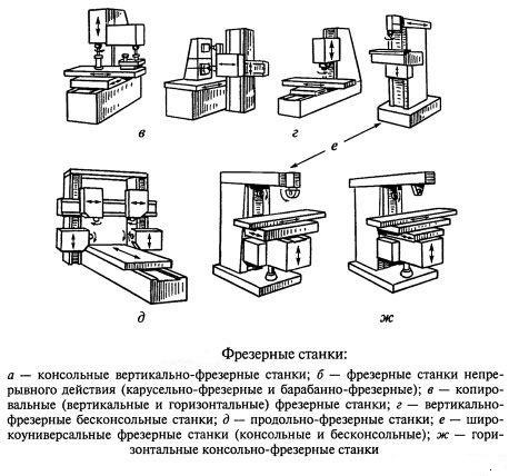 Разновидности фрезерных станков