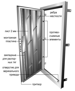 Чертеж металлической двери
