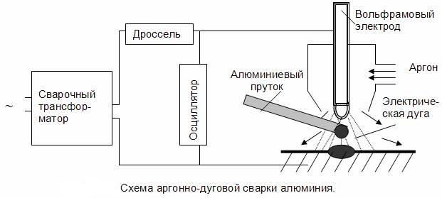 Схема аргонно-дуговой сварки и вольфрамовые электроды
