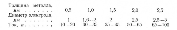 Таблица толщины металла