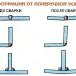 Напряжения и деформации в сварочных соединениях