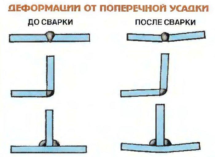 методы борьбы с угловыми деформациями при сварке фото