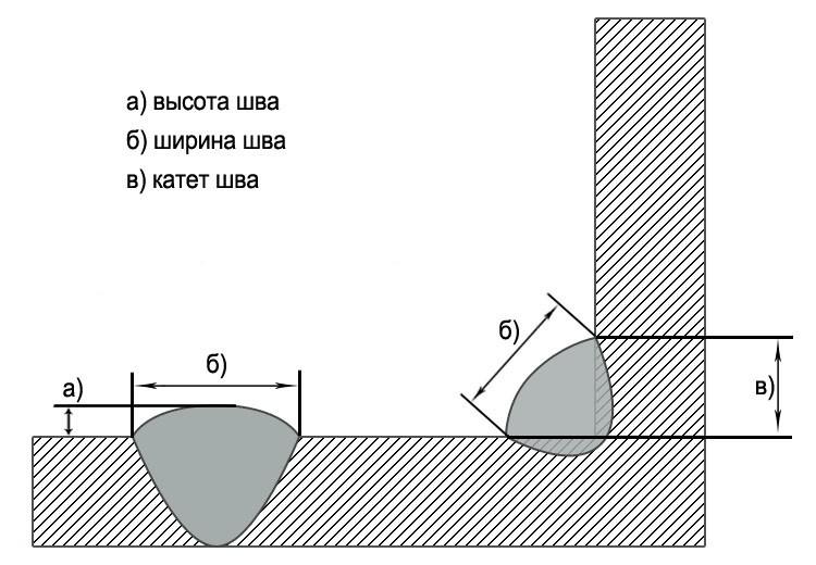 формула расчета катета сварного шва фото